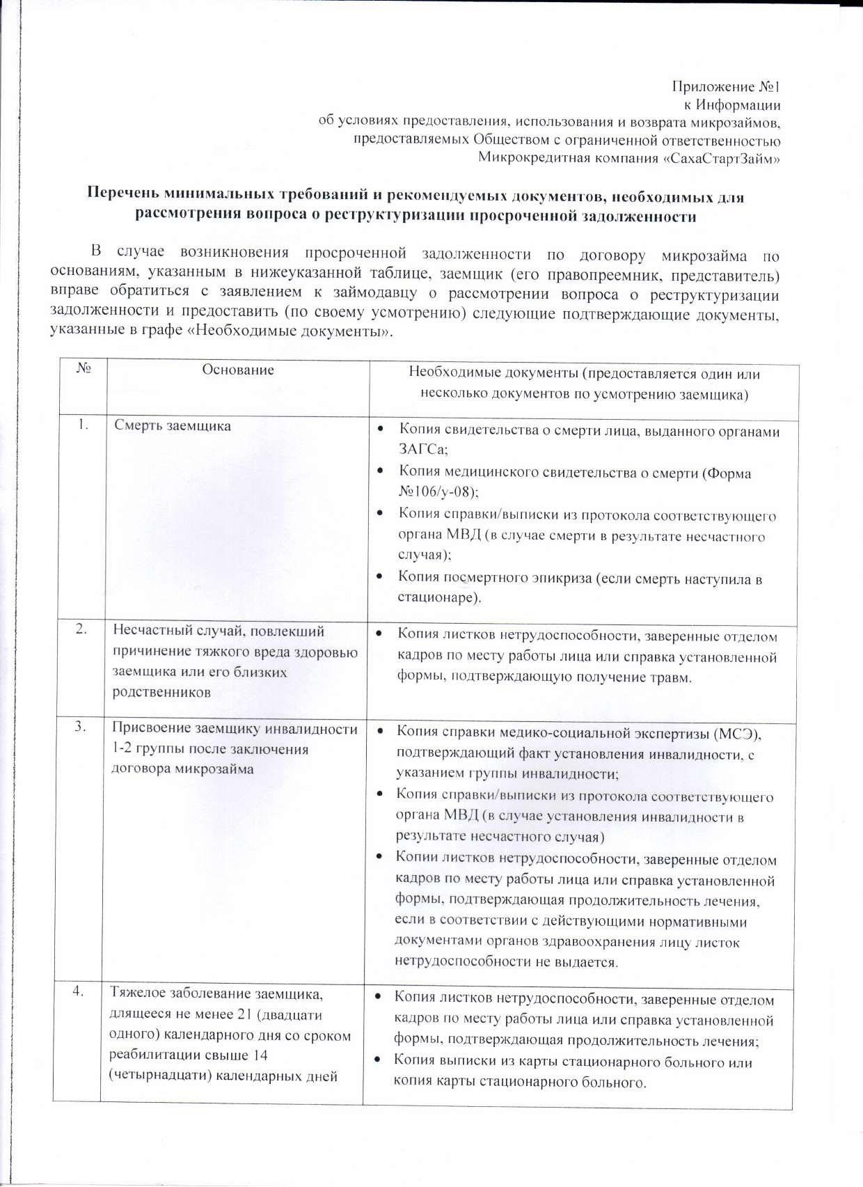 Информация об условиях предоставления, использования и возврата микрозаймов стр10