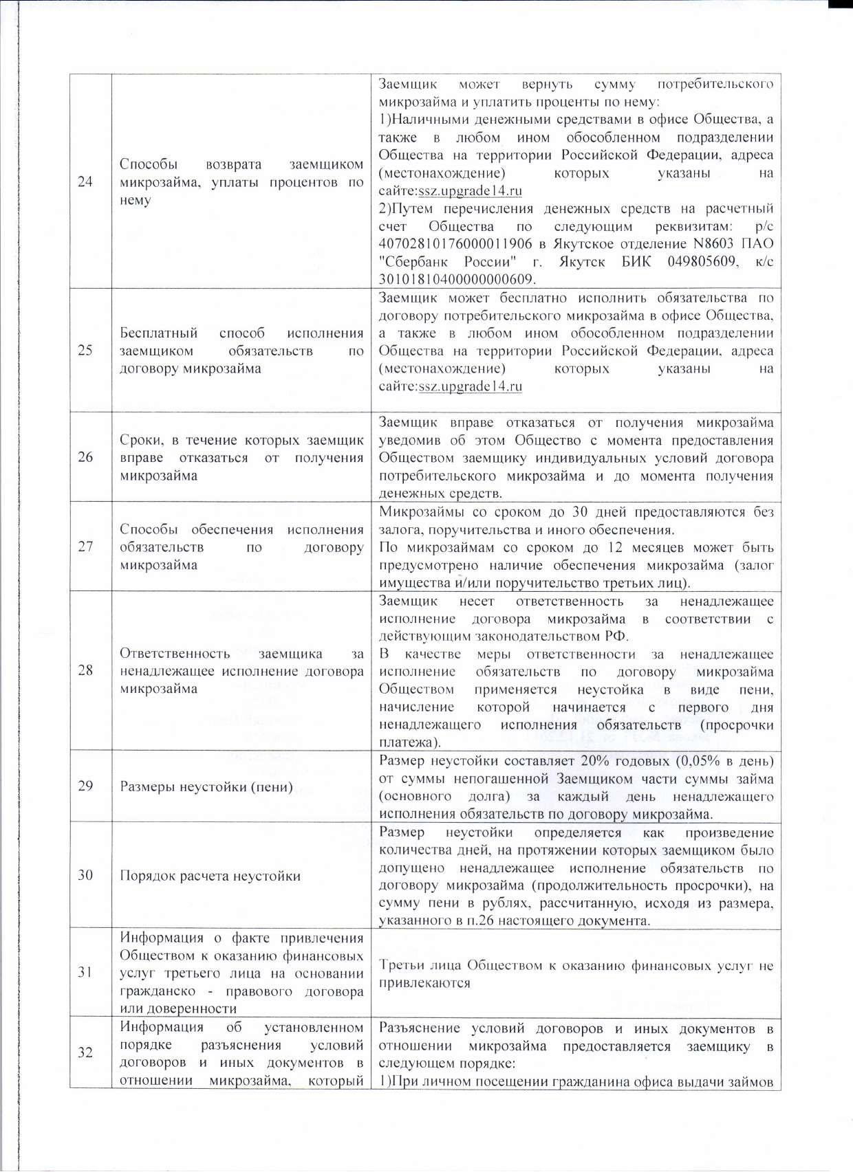 Информация об условиях предоставления, использования и возврата микрозаймов стр6